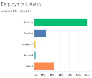 surveyemployment