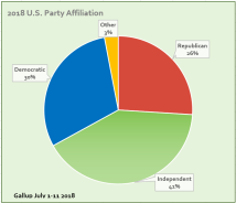 2018USPartyAffiliation