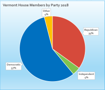 2018vthousemembersbyparty