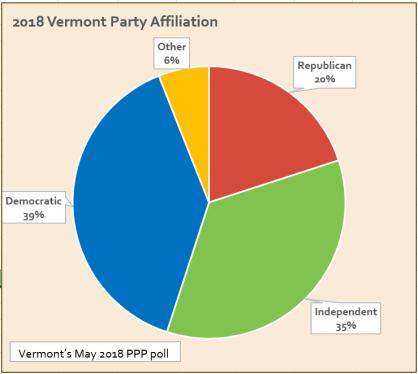 2018VTvoteraffiliation